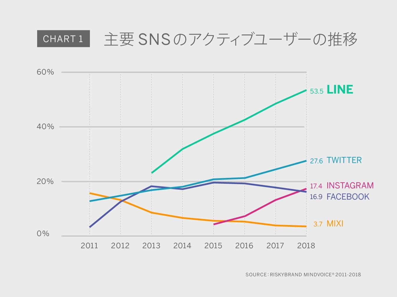 主要SNSのアクティブユーザー率(全体に対するアクティブユーザーの割合)の推移を示したチャート|あんしん浮気調査