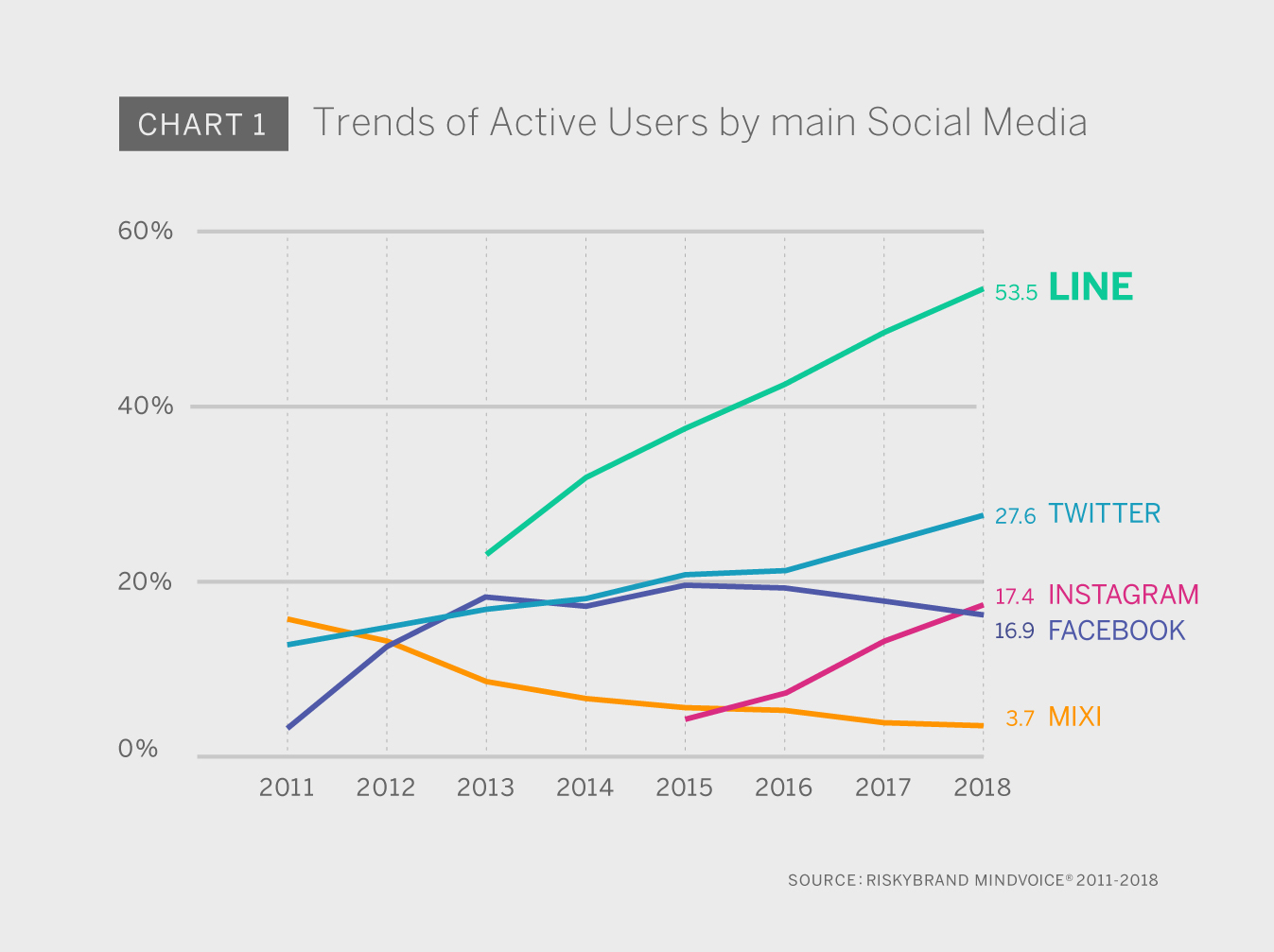 84128203a9f7 Chart 1 shows the trends of Active User rates (a percentage of the Japanese  population). LINE is now used by over a 50% of Japanese. Along with Twitter  and ...