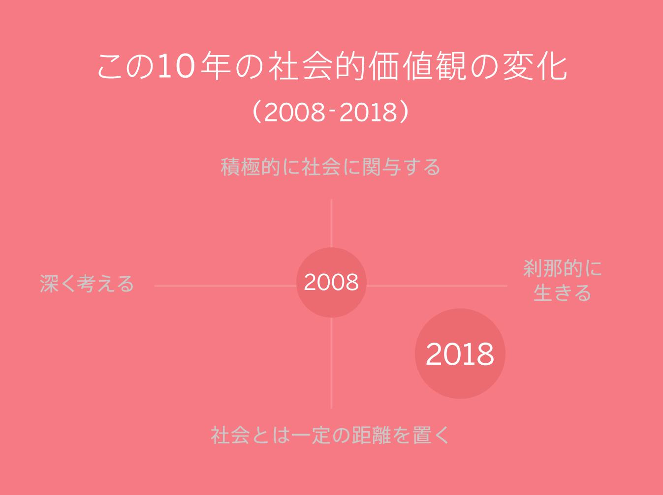 観 価値 コロナ危機を経て変化した日本の価値観