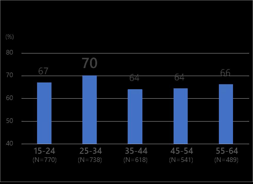 snsグラフのイメージ