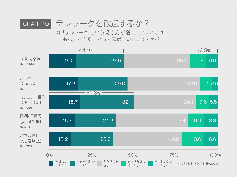 Chart10