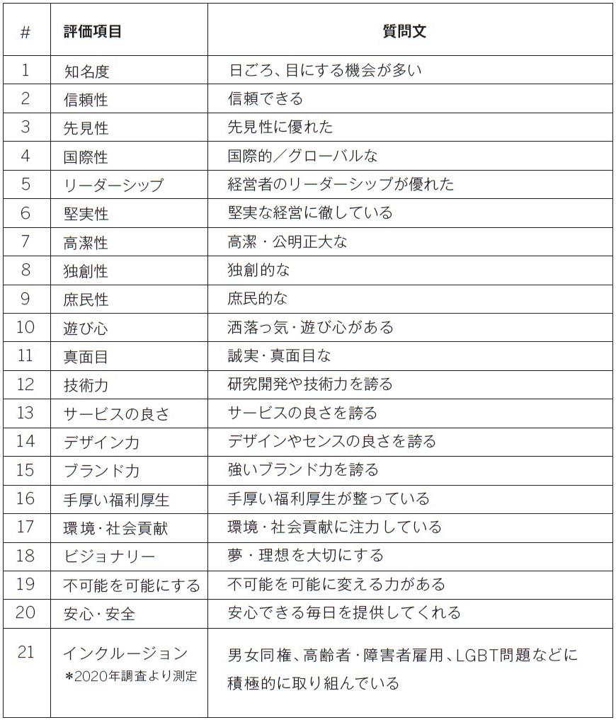 注1:「企業の評価基準」21の評価項目一覧表