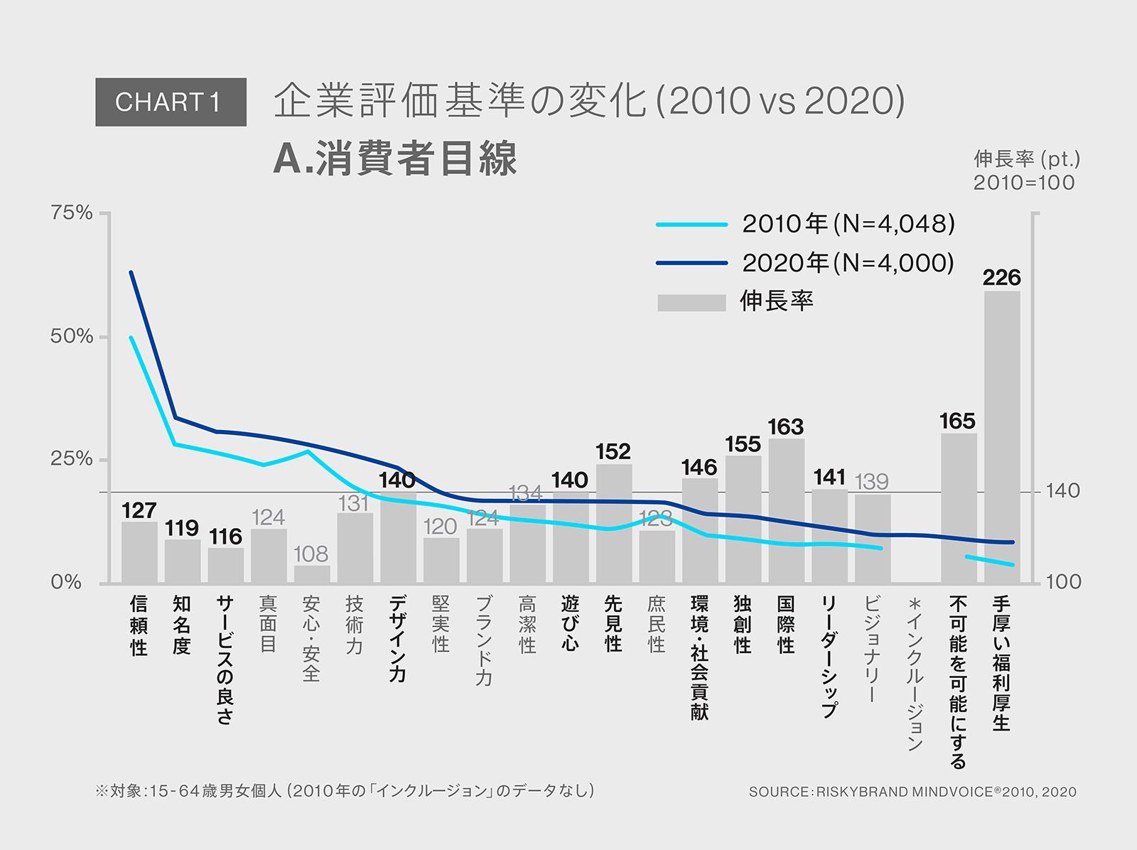 Chart1:消費者目線での企業評価基準の変化