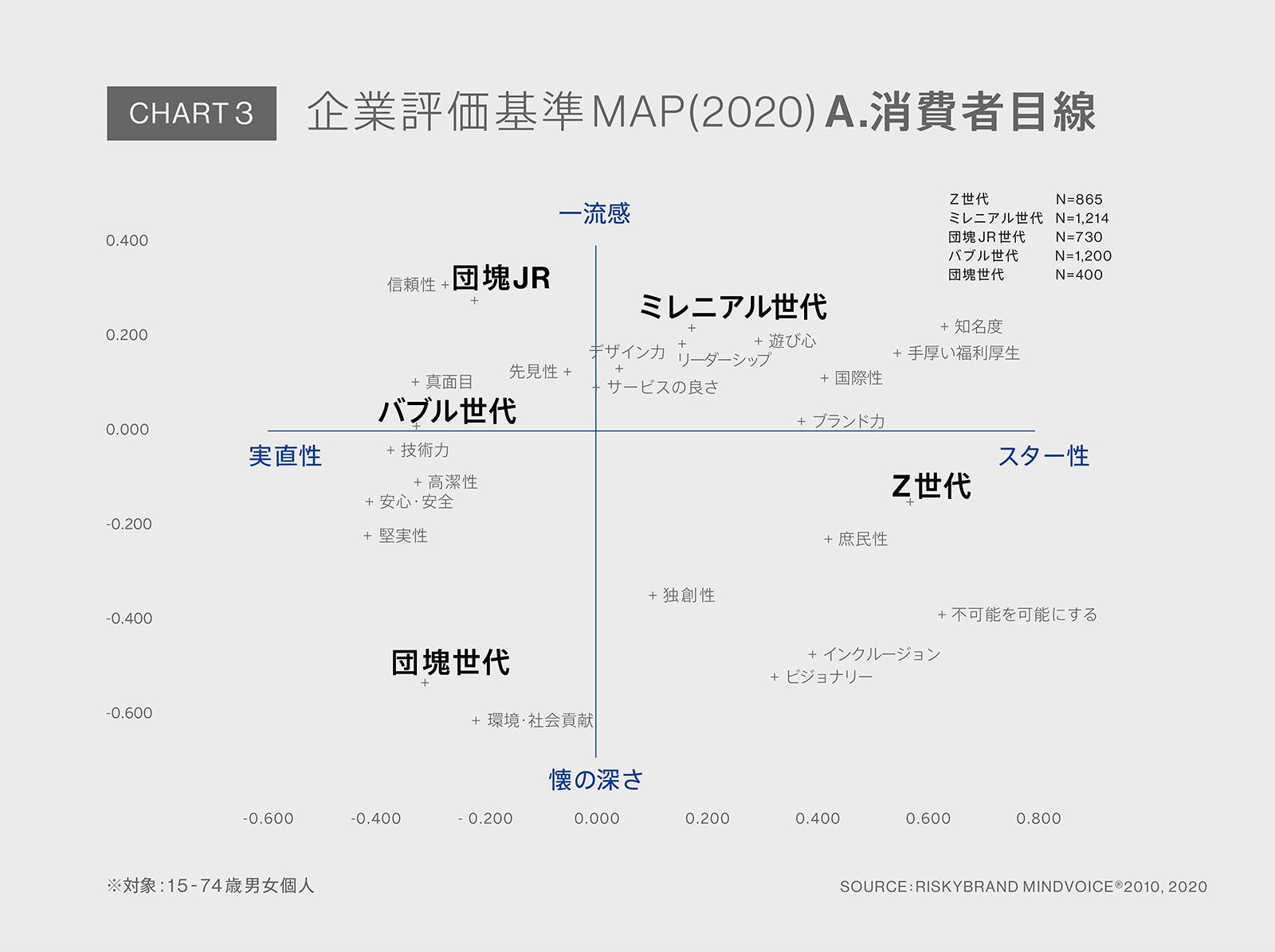 Chart3:コレスポンデンス分析による、消費者目線での企業評価基準MAP
