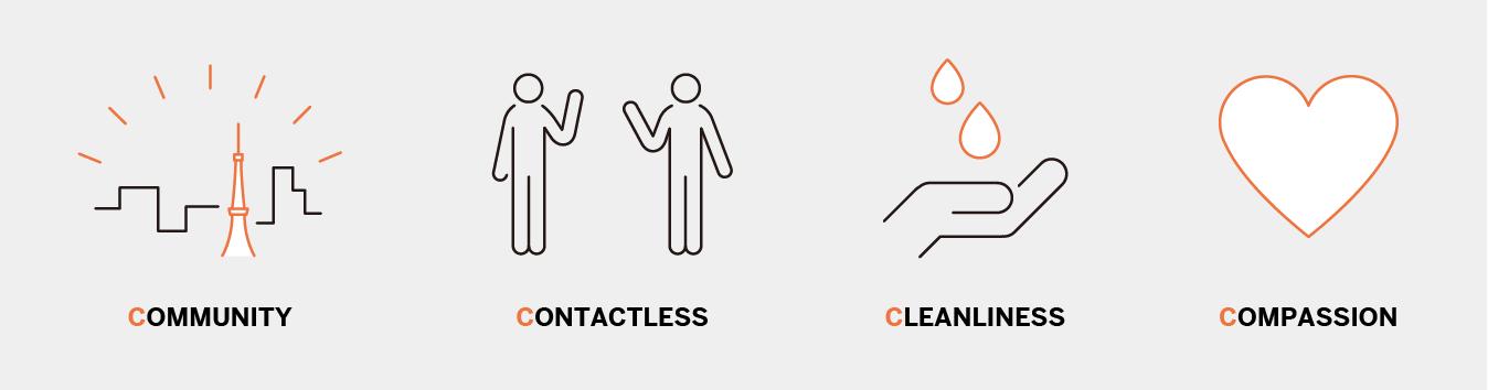 コロナの4C: Commuity(コミュニティ)、Contactless(無接触)、Cleanliness(清潔さ)、Compassion(思いやり)